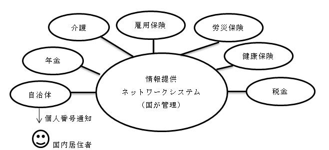 マイナンバー制度イメージ画像